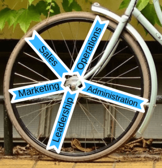 Bicycle Wheel of Life Business Pillars