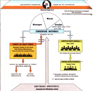 Organisation du gouvernement révolutionnaire