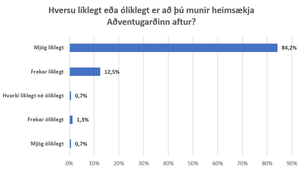 Heimsækja Aðventugarðinn aftur
