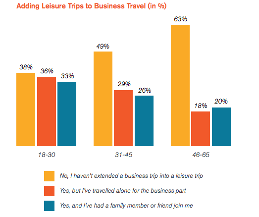 millenials use their smartphones when travelling