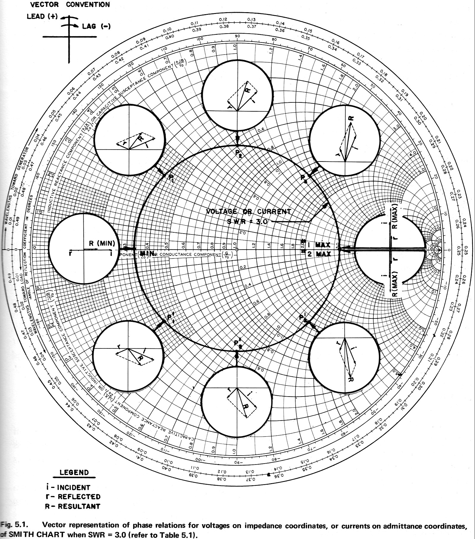 Electronic Applications Of The Smith Chart