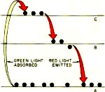 Laser energy band diagram - RF Cafe