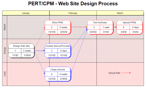 PERT or CPM Chart  Web Site Design Process