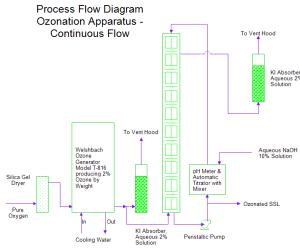 Process Flow Diagram of a Continuous Flow Ozonation Apparatus