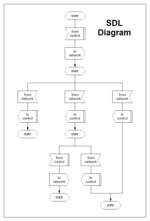 SDL Diagram