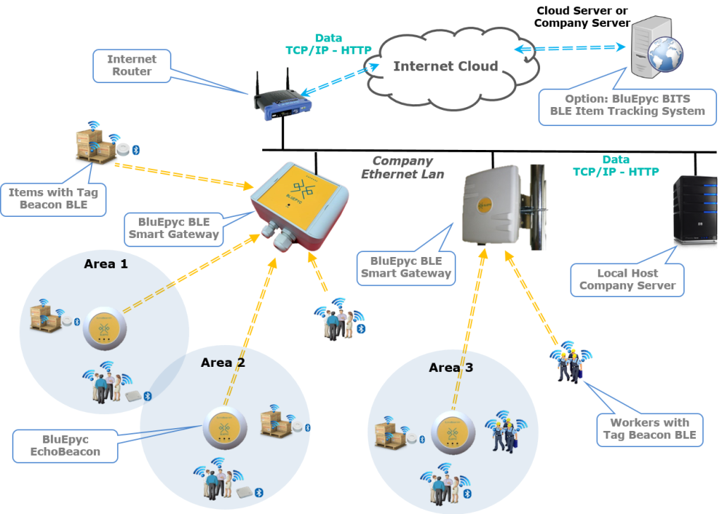 BluEpyc BLE Scenario: Beacon, EchoBeacon & Gateway DataFlow - RTLS Zone Method