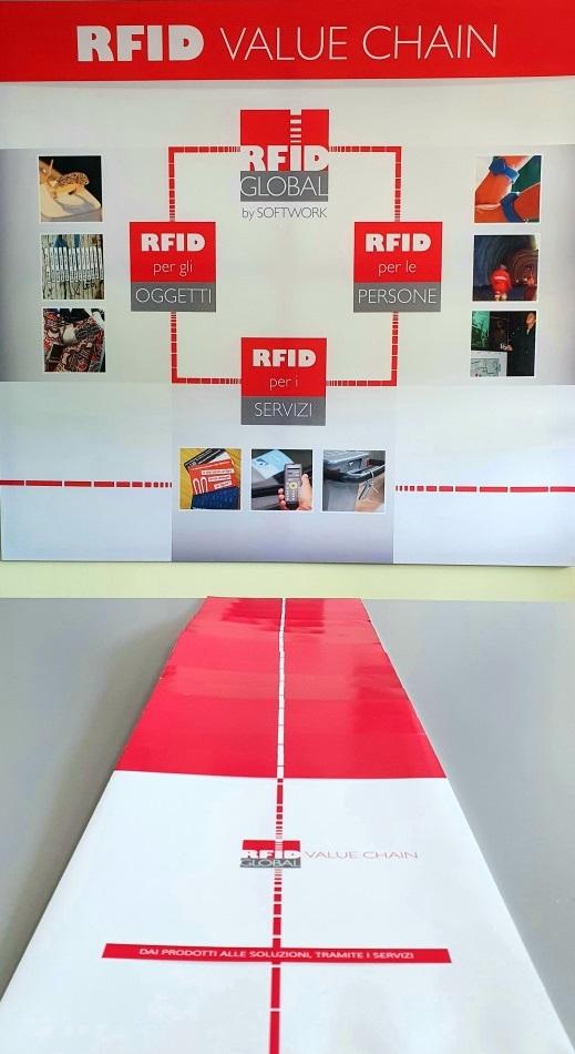 RFID Global by Softwork - RFID Value Chain