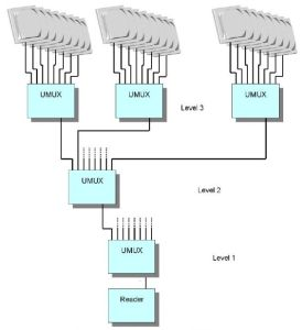 ISC.ANT.UMUX - Antenna Multiplexer RFID UHF - schema di collegamento fino a 3 livelli
