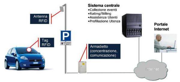 Smart Park RFID UHF a Sarnico