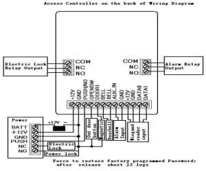 RFID Access Controller with keypad  LED back light