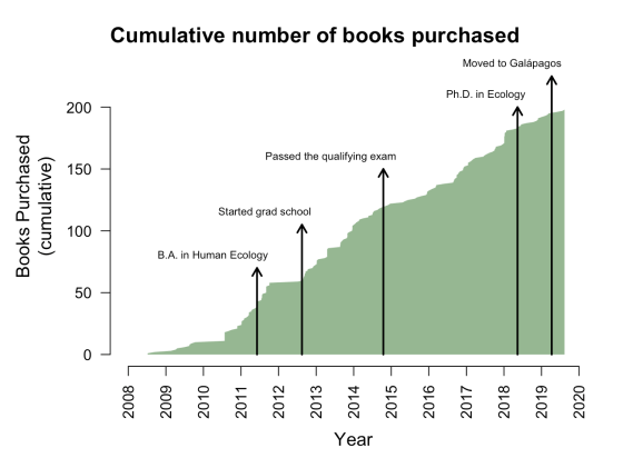 Example Amazon book purchase history