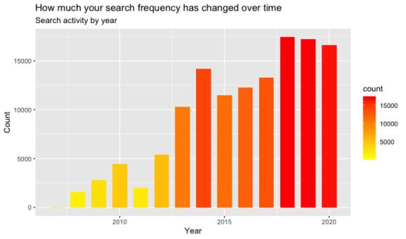 Google Search history barplot by Saul Buentello
