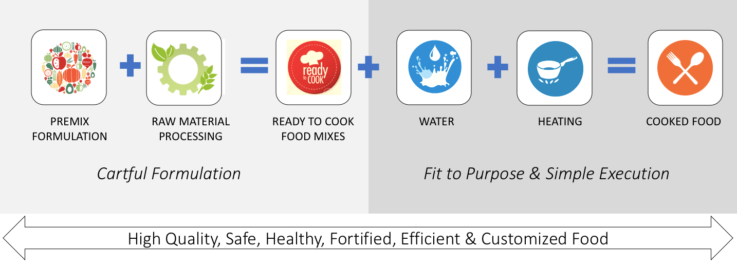 RFSPL Product Methodology