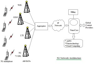 5G work architecture | 5G protocol stack
