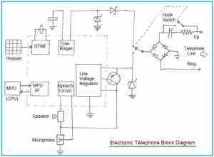 Telephone system Tutorial | basic telephone system basics