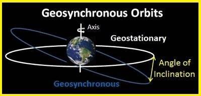 Geosynchronous orbit vs Geostationary orbit