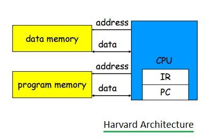 Harvard Vs Von Neumann Harvard And Von Neumann Architectures