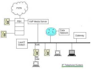 Voip security protocol in mobile application