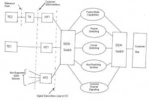 ISDN Tutorial | ISDN architecture basics | tutorials