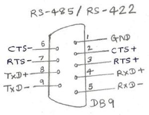 RS422 interface | RS422 pin diagram