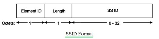 SSID format