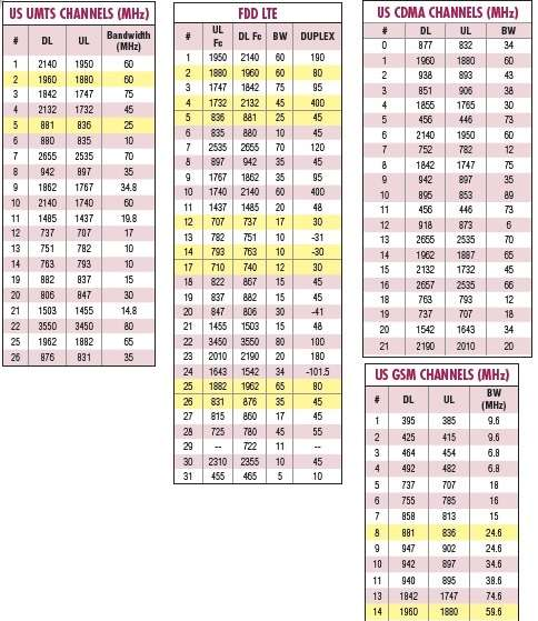 Frequency Table Lists