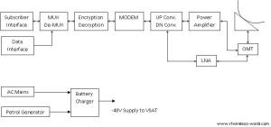 VSAT system Overview | Installation | satellite munication basics