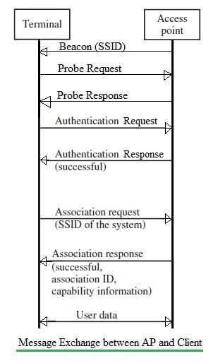 WiFi message exchange between AP and client