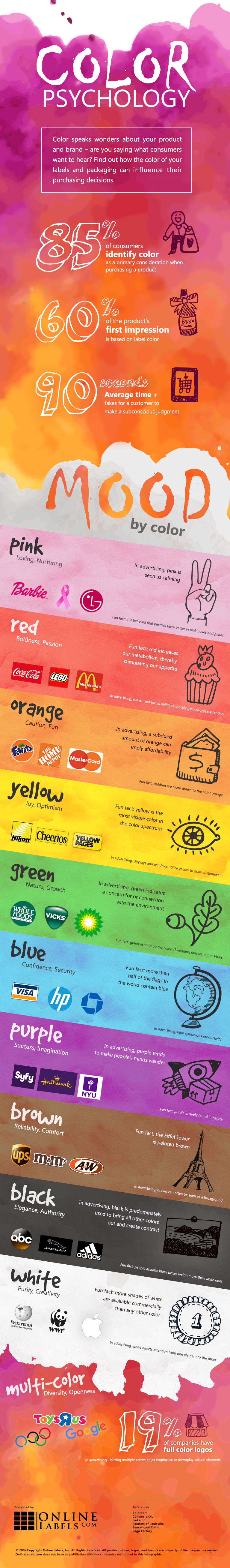 Label Colour Psychology