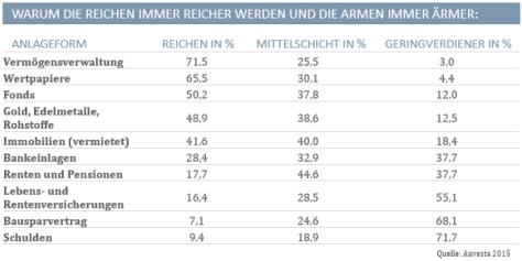 Geldanlage der Reichen: Gold, Immobilien und Aktienfonds im Gegensatz zu Lebensversicherung und Bausparer.