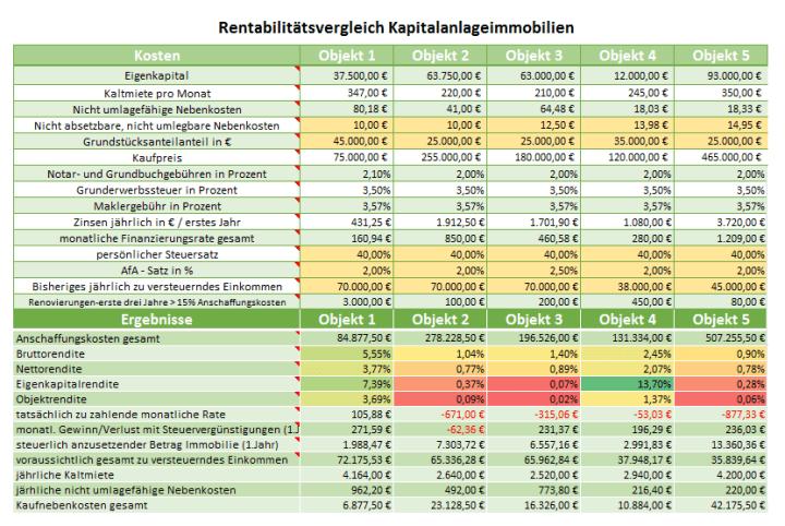 Renditevergleich Immobilien: Alle Daten für eine Aussagekräftige Investitionsrechnung