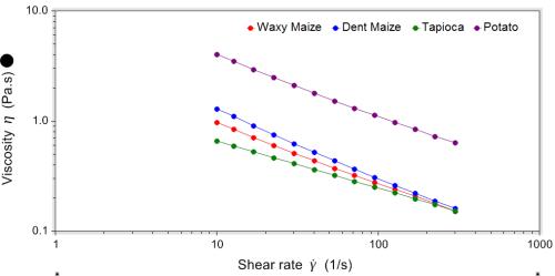 Viscosity shear rate profiles