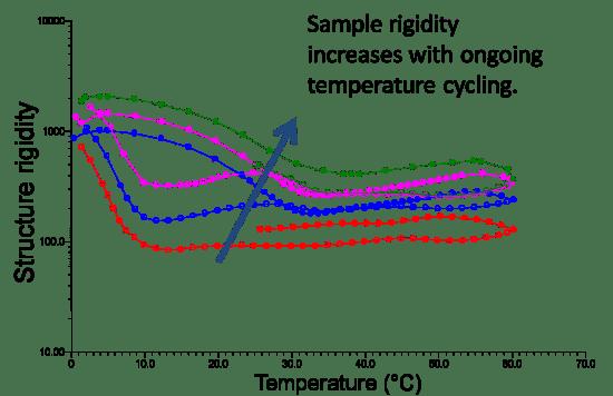 Oscillation temperature cycles