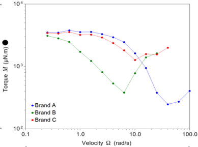 Stribeck curves reveal boundary, mixed and elastohydrodynamic lubrication regimes.
