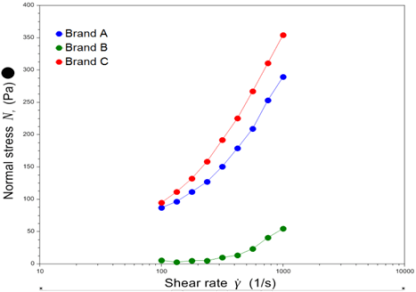 Brands A and C display significantly elastic behaviour.