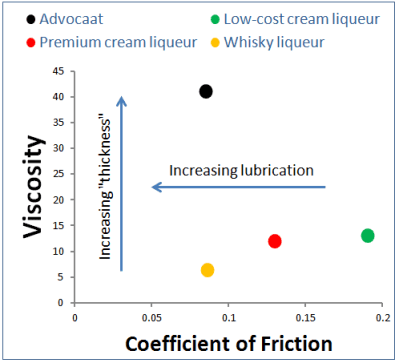 Triborheology mapping of liqueurs