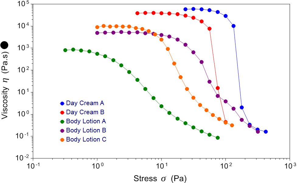 Controlled stress viscosity profile of different creams