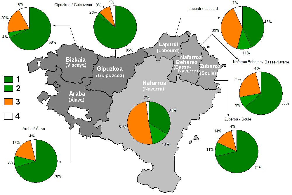 basque populations