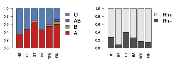 The RH Negative Blood Type: Who were the legendary Amazons? RHD_Phenotype_frequencies