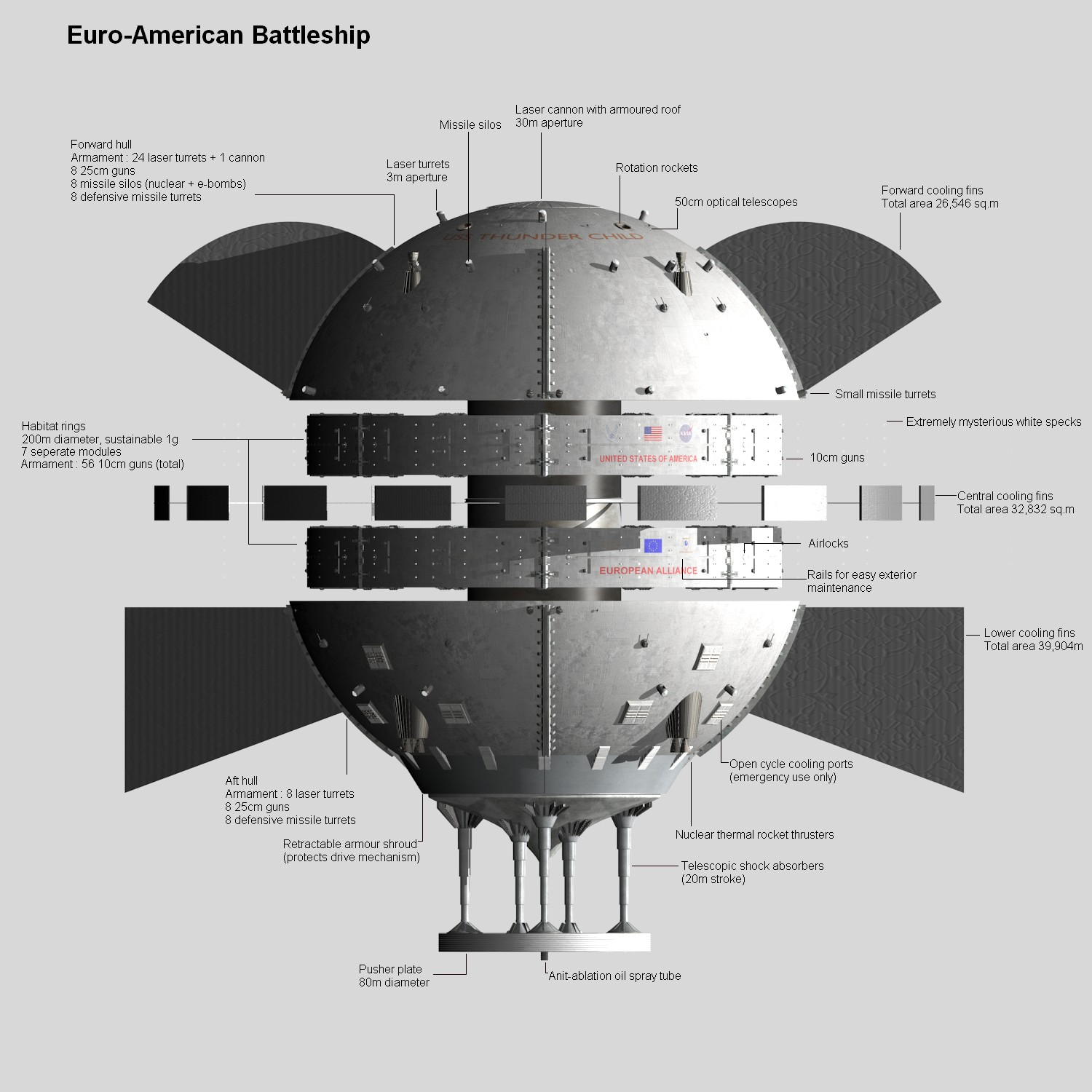 Challenge Design A Military Spaceship
