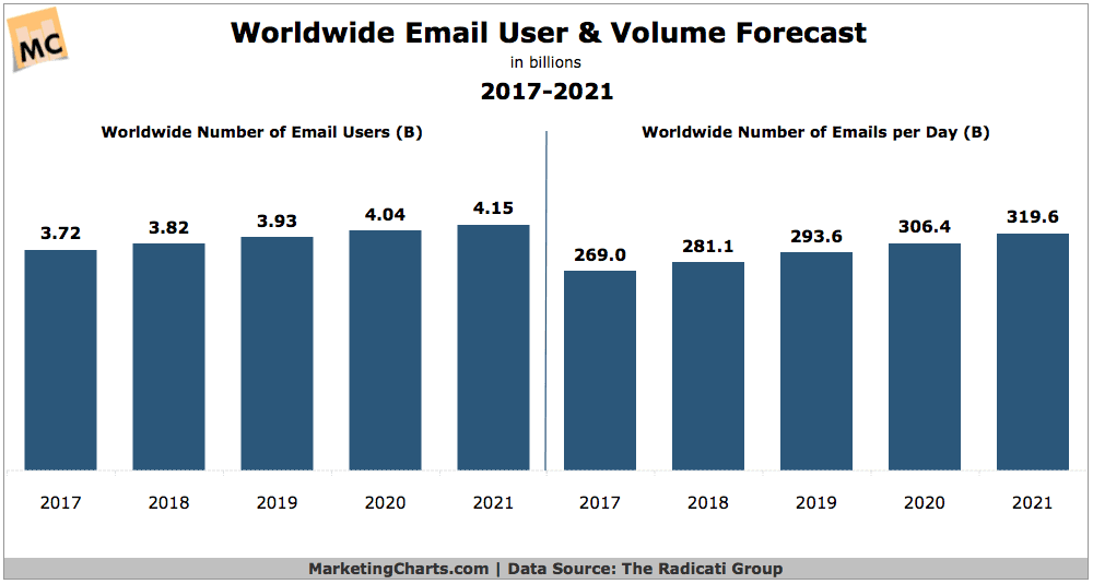 Worldwide number of email users