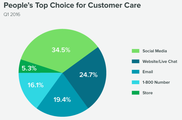 Customer Care Choice Survey Graph