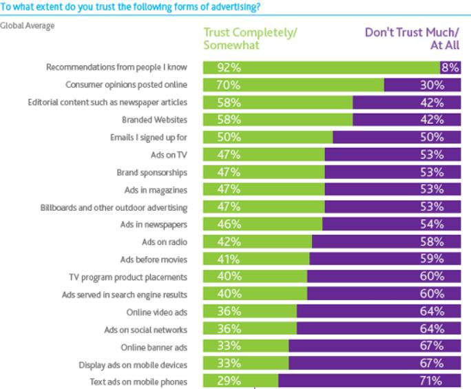 Consumer Trust Chart
