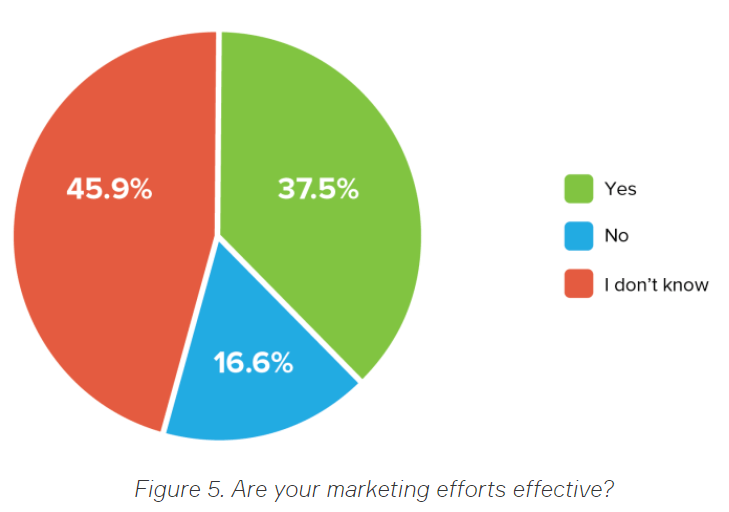 Marketing Effectiveness Question