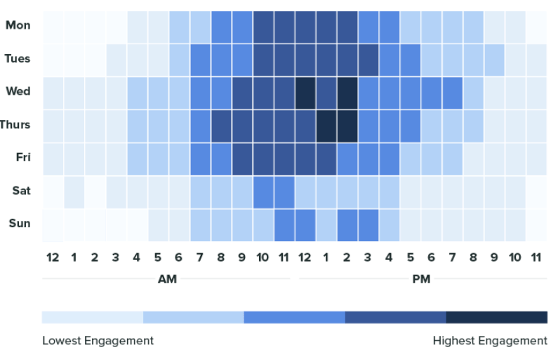 Facebook Engagement Times