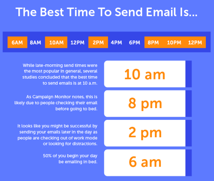 The Best Time to Send an Email