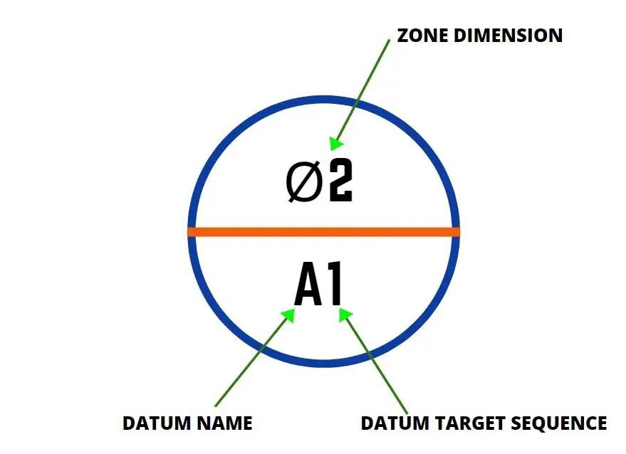 datum target