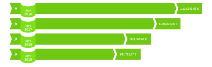 L'Ajuntament de Picassent destina durant 2018 1.111.503,62 € en polítiques socials