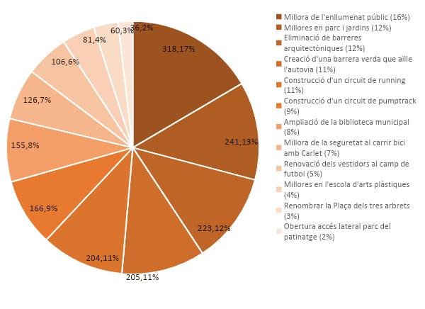 Més de 700 vots decideixen els pressupostos participatius de l'Alcúdia per al 2020