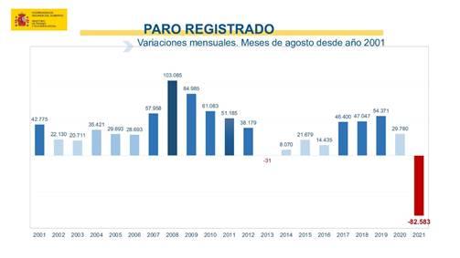Caiguda històrica de l'atur registrat a l'agost: descendeix en 82.583 persones